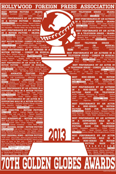 Cartel de de los Globos de Oro 2013